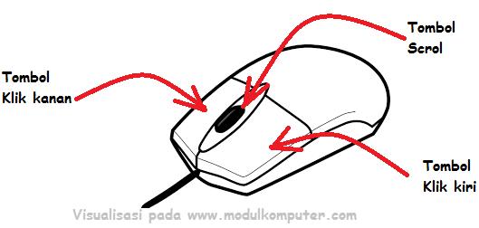 Panduan Cara Menggunakan Mouse Komputer Bagi Anak Usia Sekolah Dasar