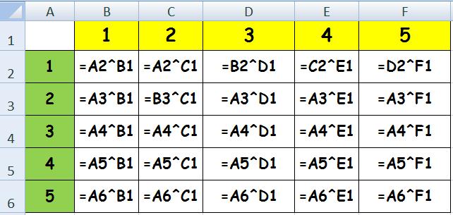 contoh menggunakan operasi matematika pangkat di excel