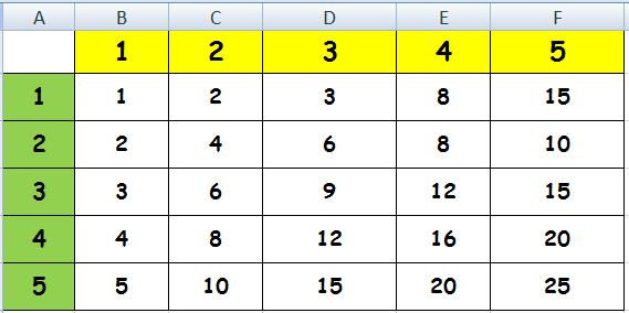 contoh menggunakan operasi matematika perkalian di excel untuk sd