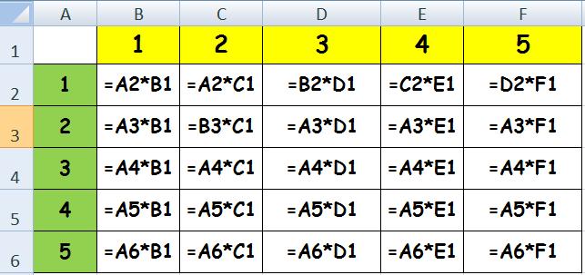 contoh menggunakan operasi matematika perkalian di excel