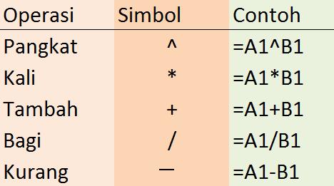 Contoh Latihan Menggunakan Operasi Matematika Dasar di Microsoft Excel Untuk Kelas 5 SD
