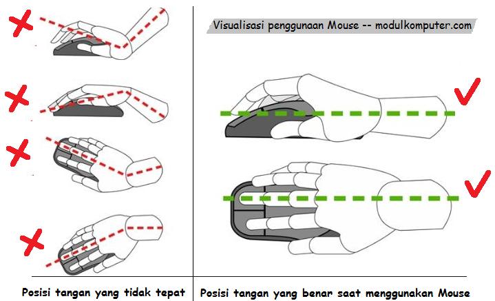 posisi tangan saat menggunakan Mouse komputer