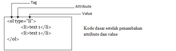 kode dasar html tag OL