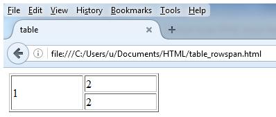 contoh tabel html dengan atribut rowspan