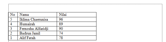 hasil mengurutkan data pada tabel di microsoft word