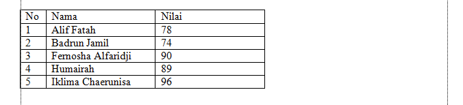 mengurutkan data pada tabel di microsoft word